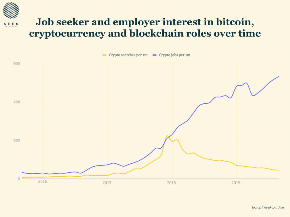 Indeed, cryptocurrency, blockchain, jobs, bitcoin