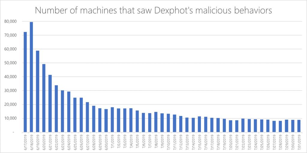 dexphot, microsoft, cryptocurrency miner