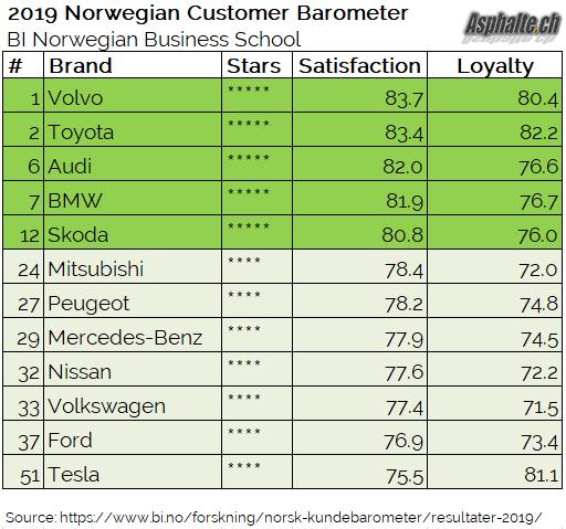 Norway, ratings, tesla, cars, vovlo