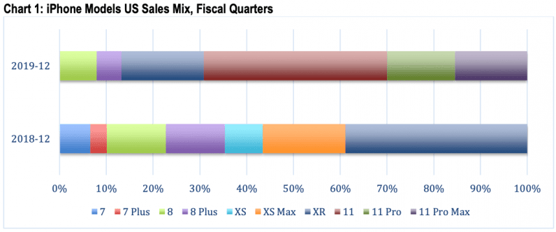chart iphone models us sales