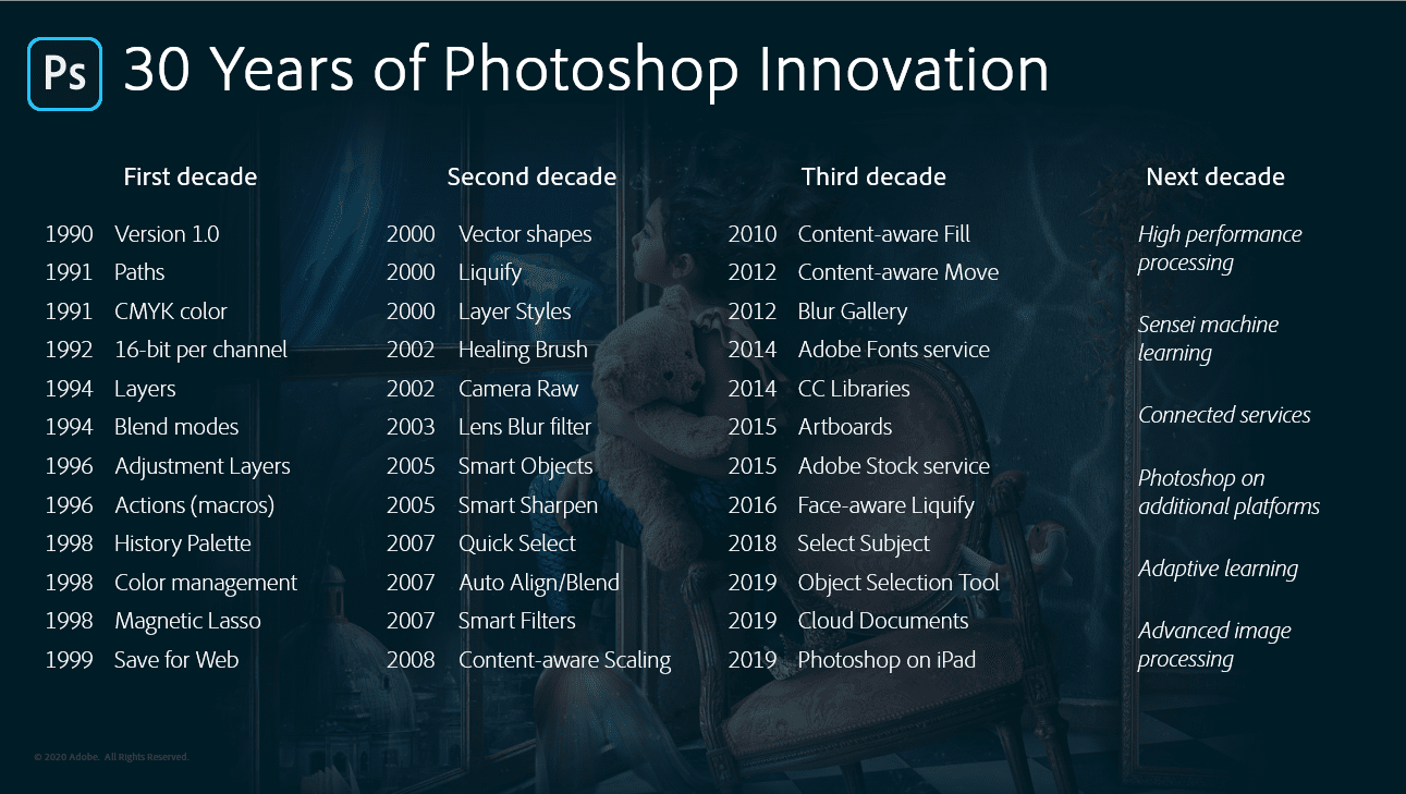 30 Years of Photoshop Innovation