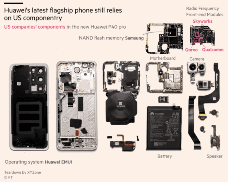 Huawei's P40 has US components