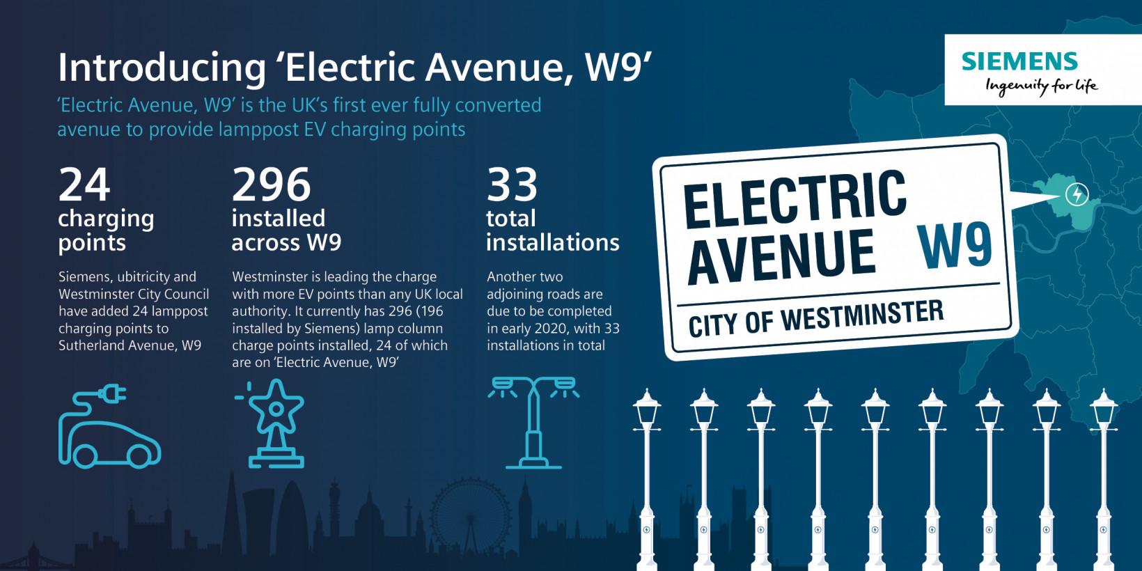 Siemens, ubricity, westminster, ev, charging, lamppost