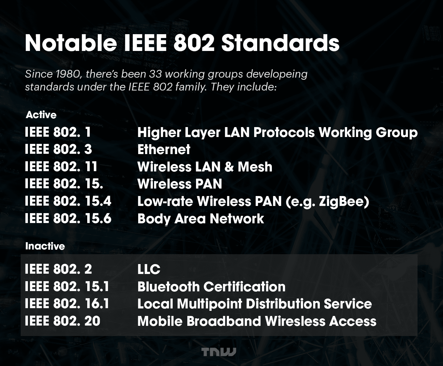 Notable active and inactive IEEE standards