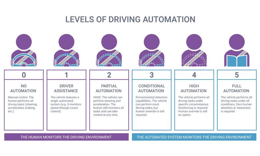 self-driving, autonomous, levels, explained