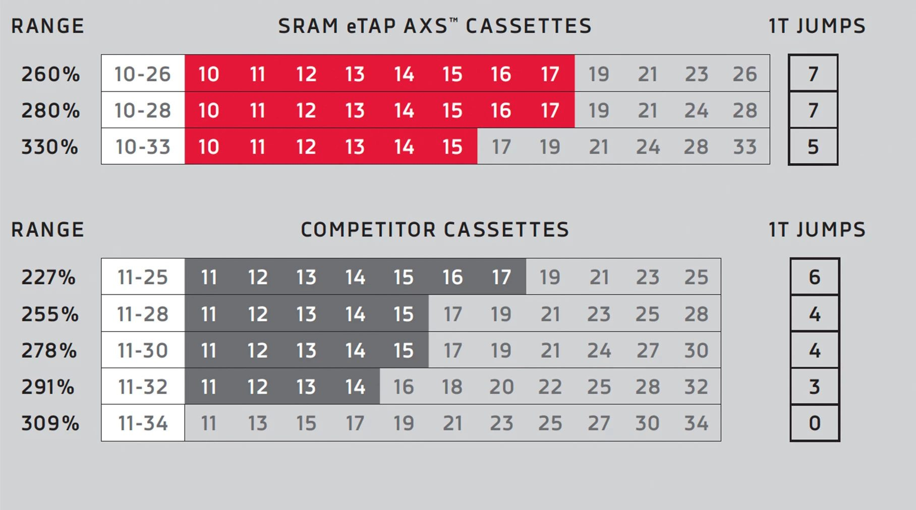 sram, gears, cassette, cogs