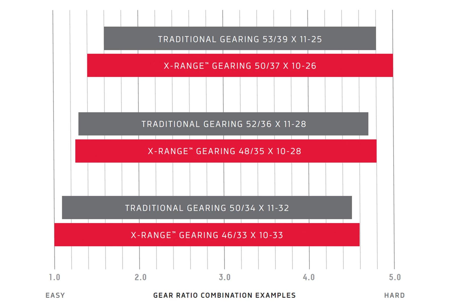 sram, gear, range, chart