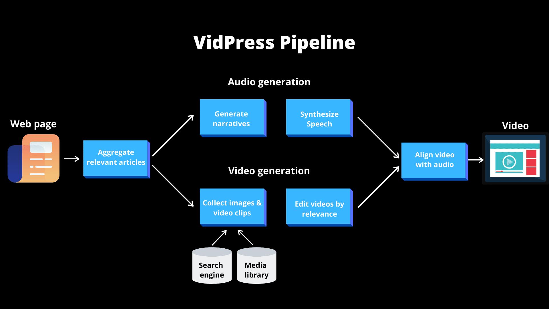 Baidu Vidpress AI pipeline