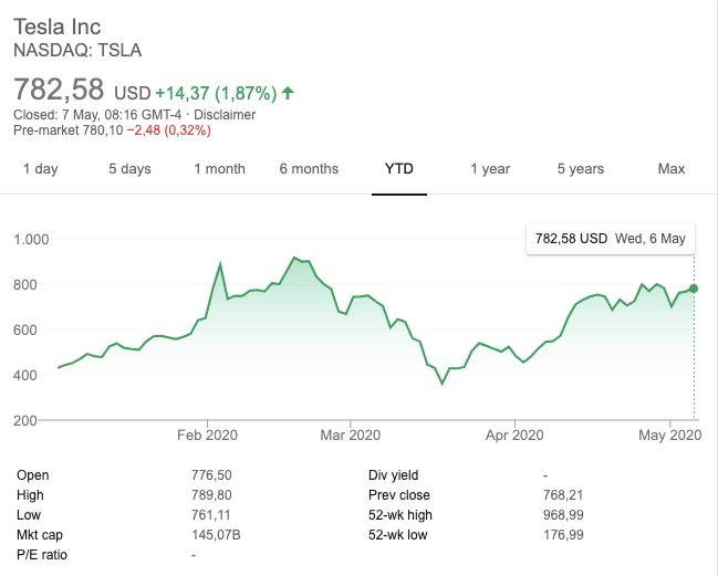 $TSLA chart year-to-date.