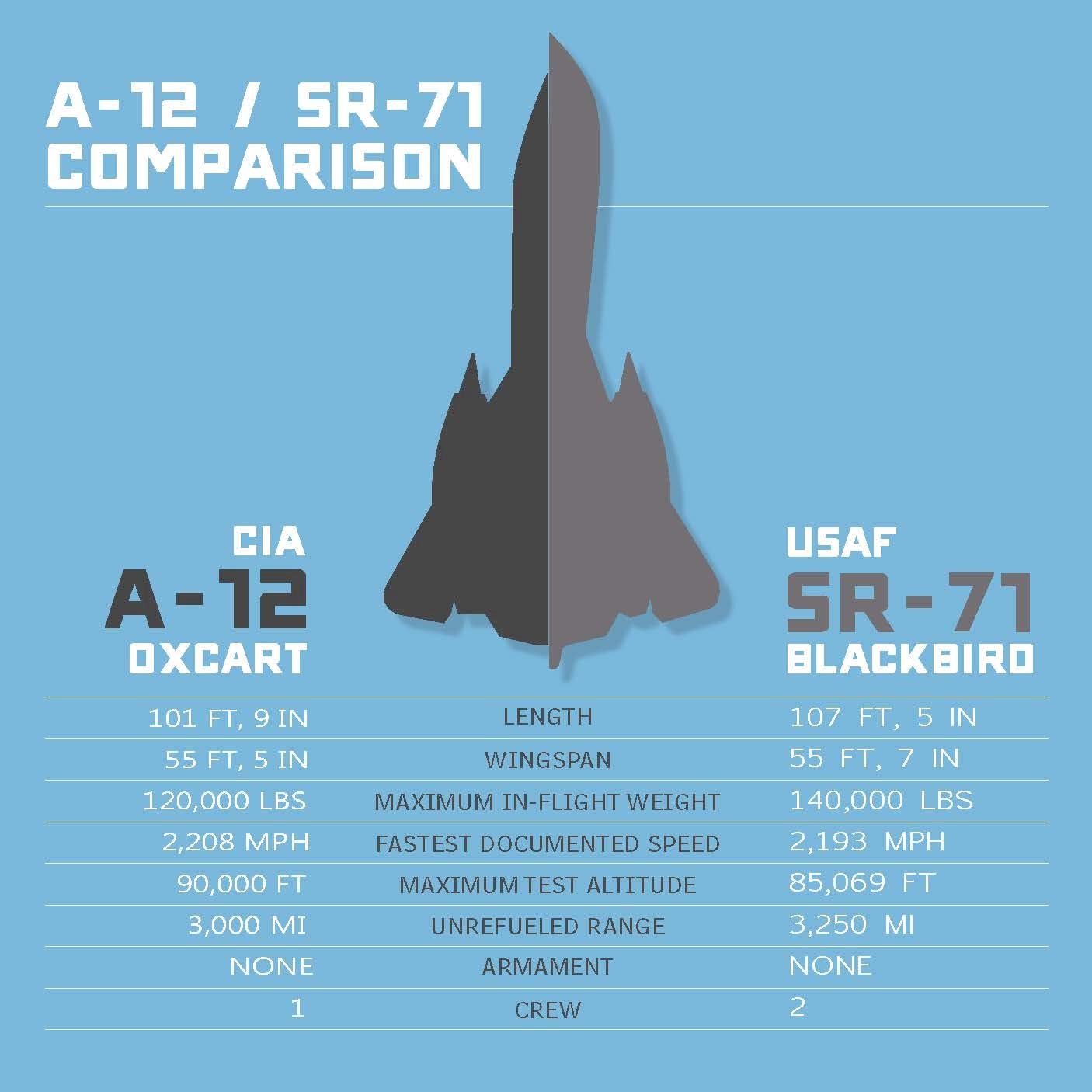 lockheed, plane, a-12