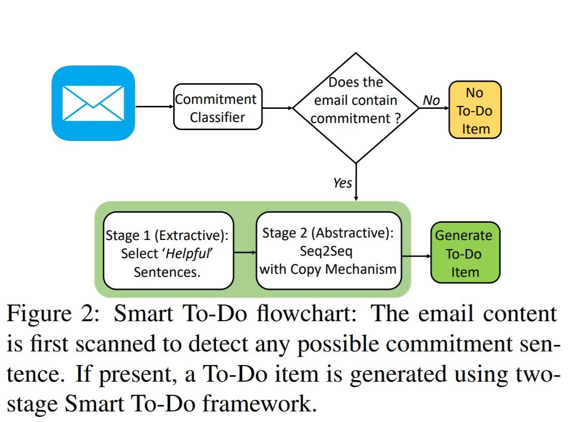 Smart To-Do stworzy listę zadań z zawartości Twojego e-maila 10
