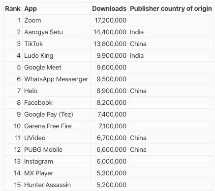 A pesar del sentimiento anti-China, los indios continúan descargando aplicaciones basadas en China 1