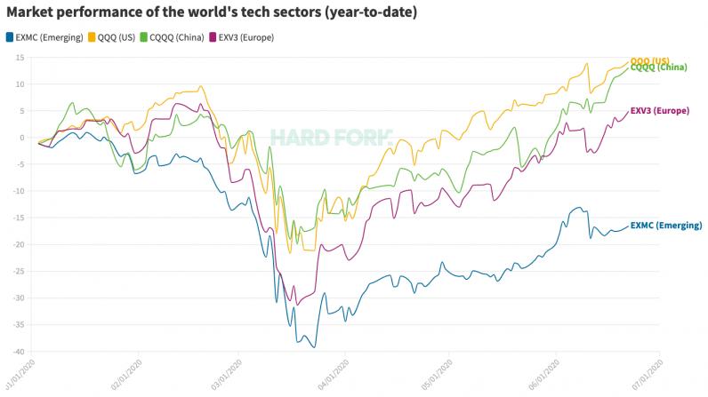 tech, technology, stock