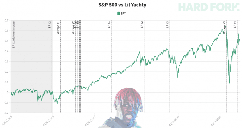 lil, yachty, stock, market, crash