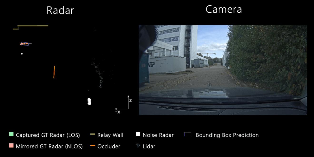 cars, evs, sensor, radar, future