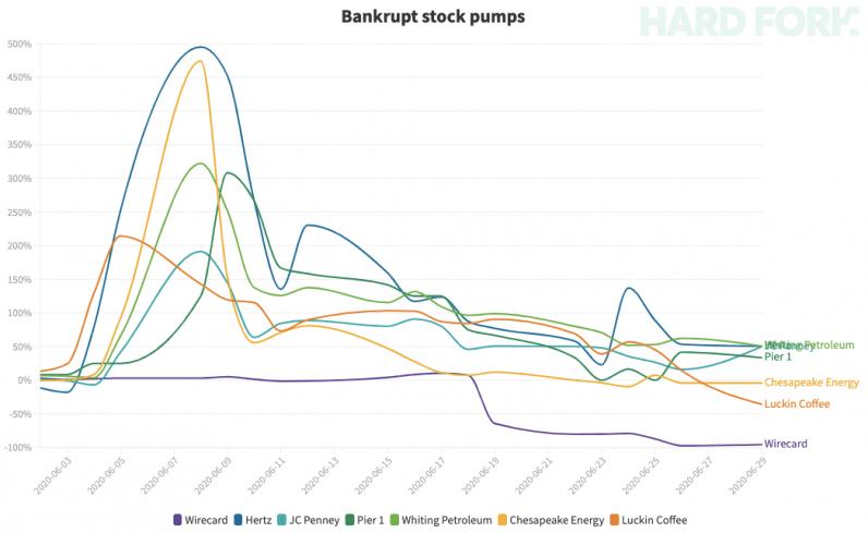 wirecard, bankrupt, stock