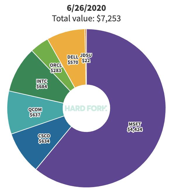 dot com, stock, portfolio
