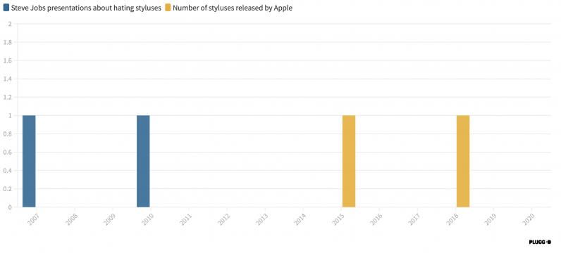 Apple Pencil stylus steve jobs hate