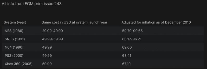 Costo de lanzamiento de los juegos de Super Mario Bros de NES