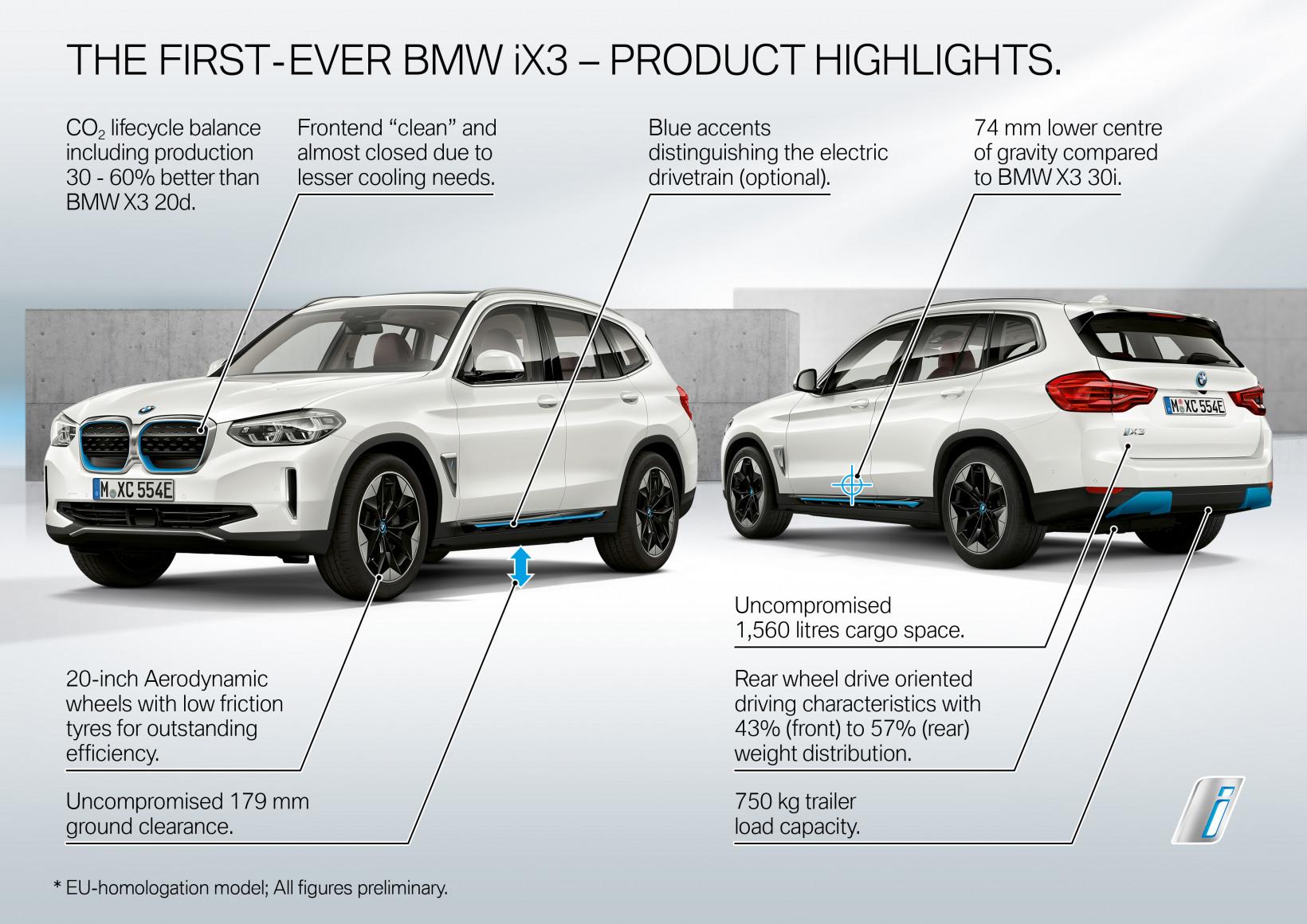 BMW, iX3