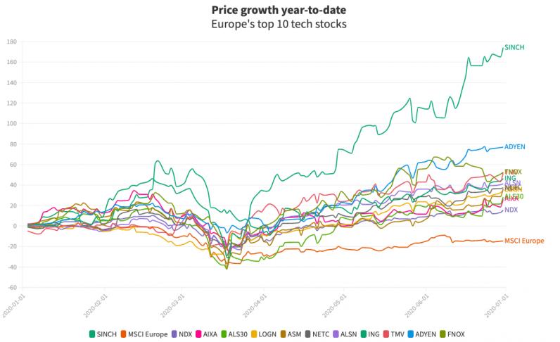 europe, tech, stock