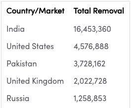 Screenshot 2020 07 09 at 5.43.19 PM TikTok می گوید که در نیمه دوم سال 2019 16 میلیون فیلم از هند حذف کرد
