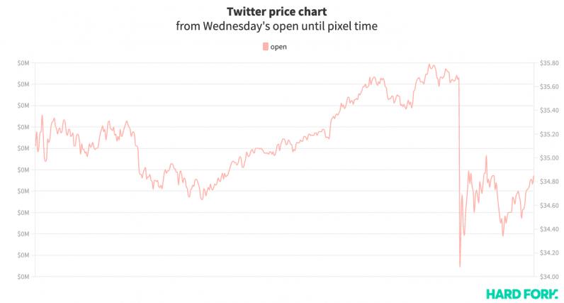 twitter, stock, hack