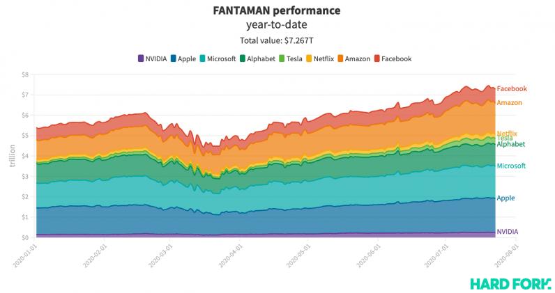 fantaman, stock
