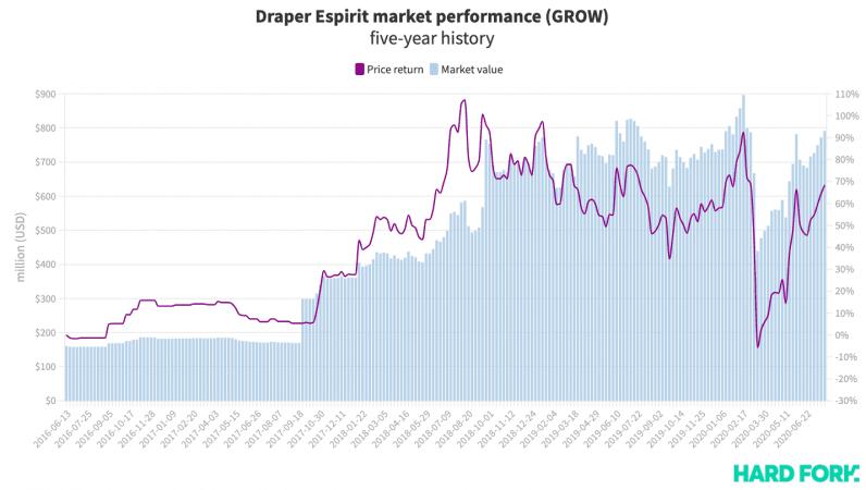 draper, esprit, transferwise, stock