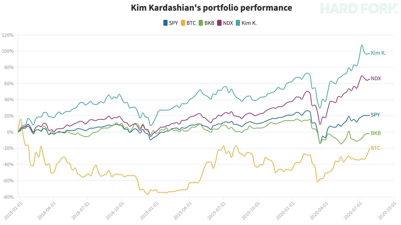 kim, kardashian, stocks, kanye