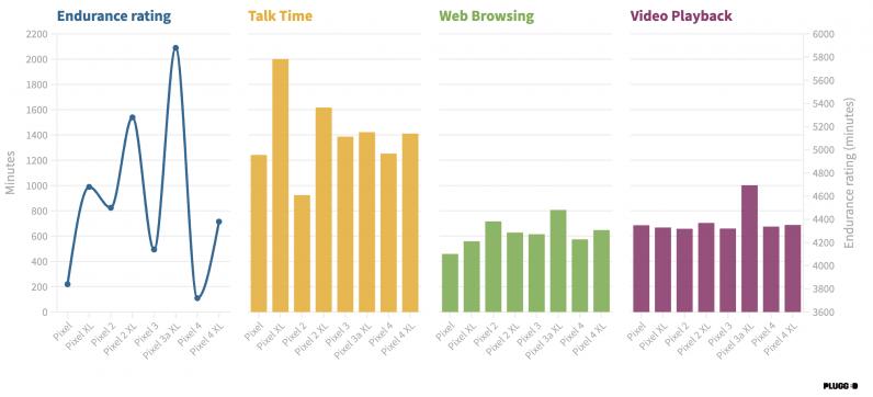 comparar la duración de la batería de los teléfonos con píxeles de Google