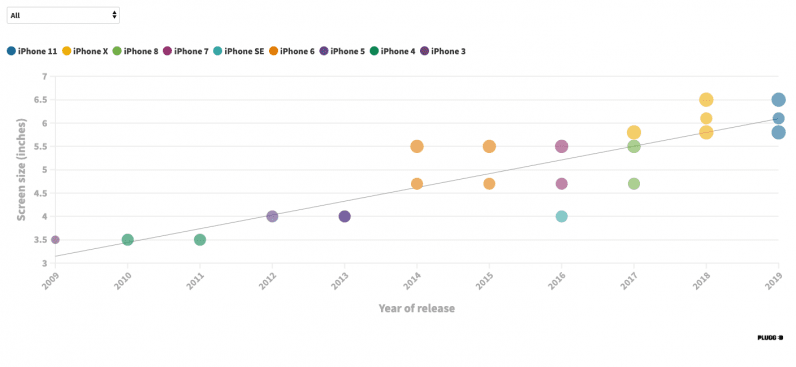 iPhone screen sizes, plotted