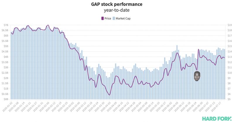 kanye, stock, gap