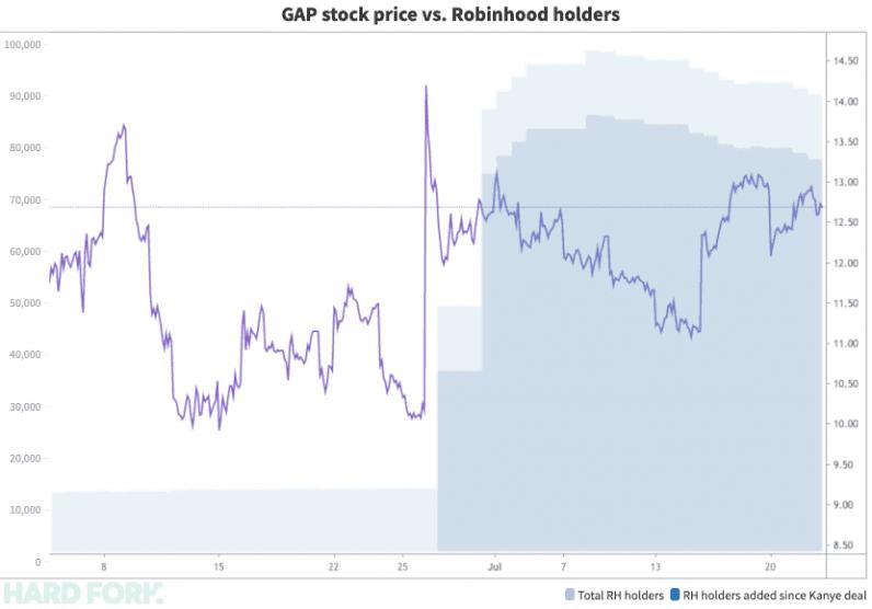 kanye, robinhood, gap, stock