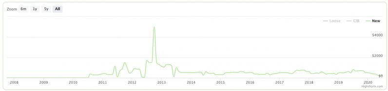 super mario bros nuevo gráfico de precios