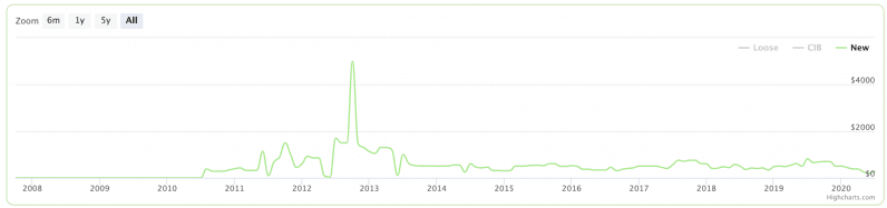 super mario bros new price chart