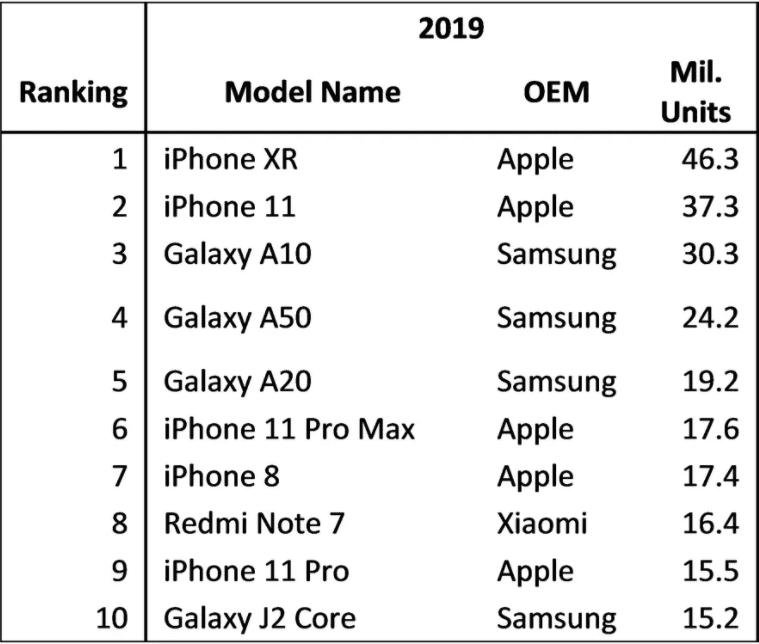 2019 last year's most popular phones