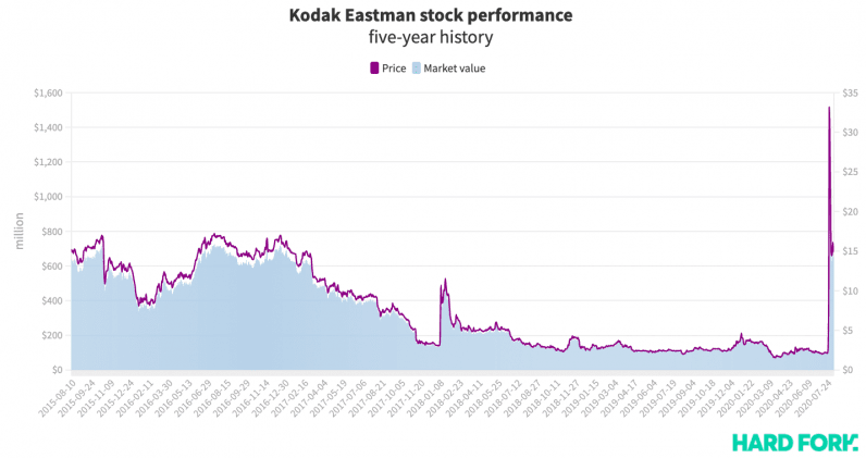 Kodak Eastman, stock