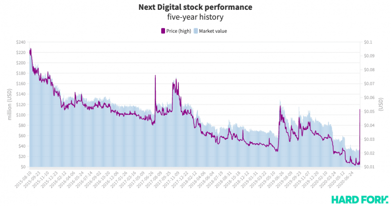 Next Digital, stock