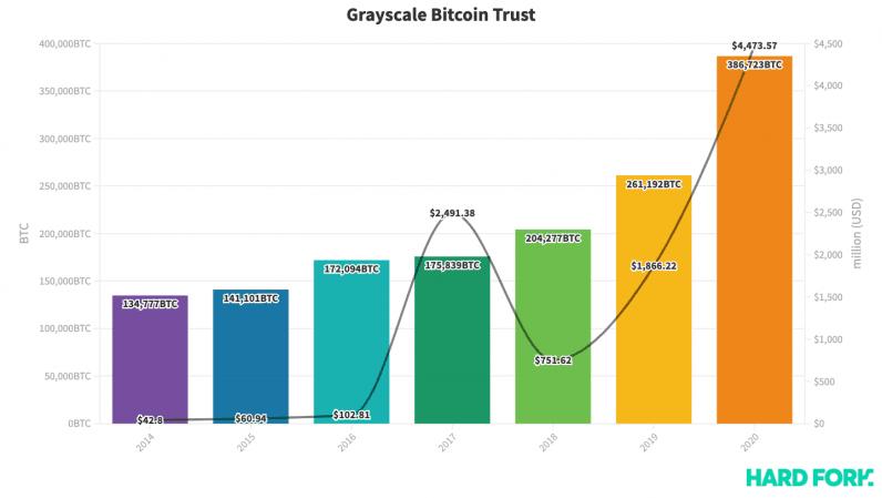 Grayscale, Bitcoin, Trust