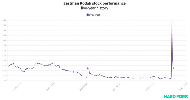 kodak, stock