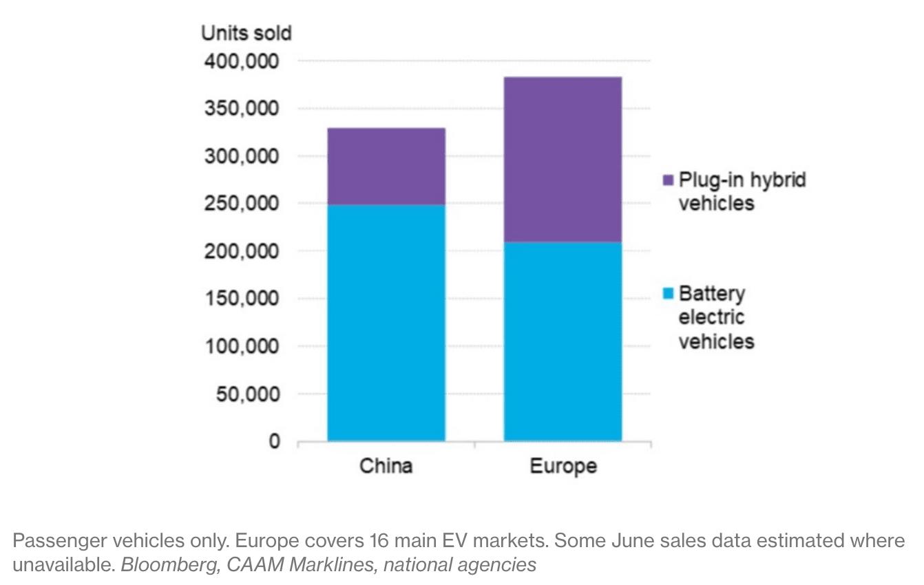 Bloomberg, sales, units, cars, evs, plu-in, hybrid