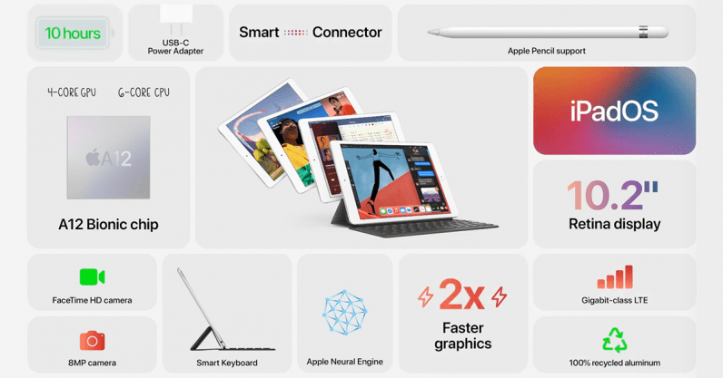The 8th generation iPad packs more power, but has the same old design