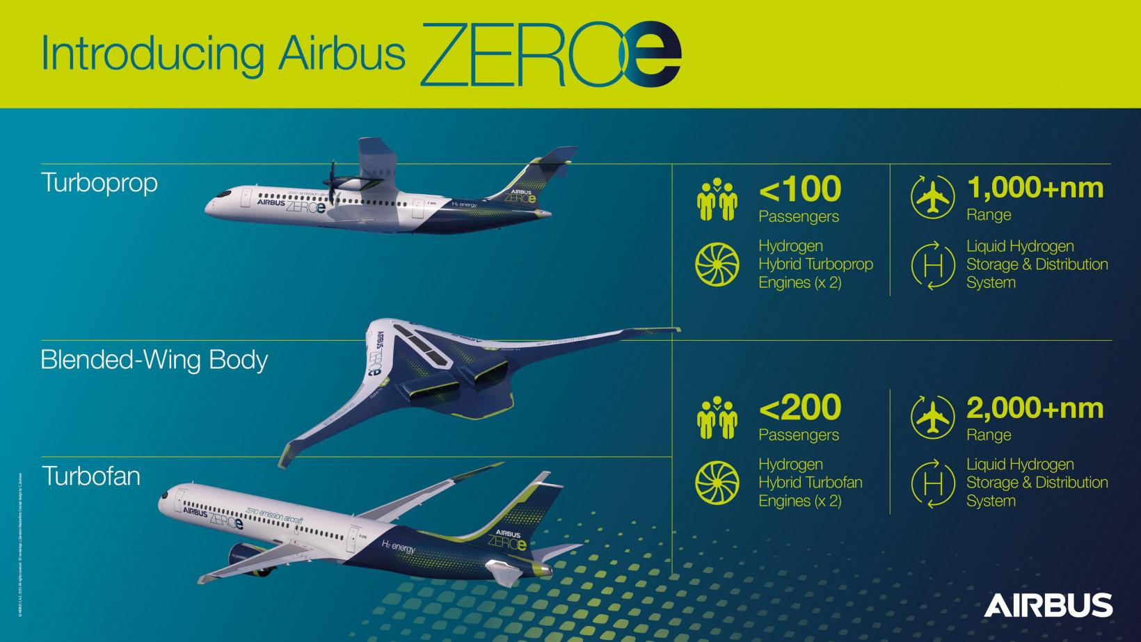 ev, plane, airbus, car, flight, future, travel