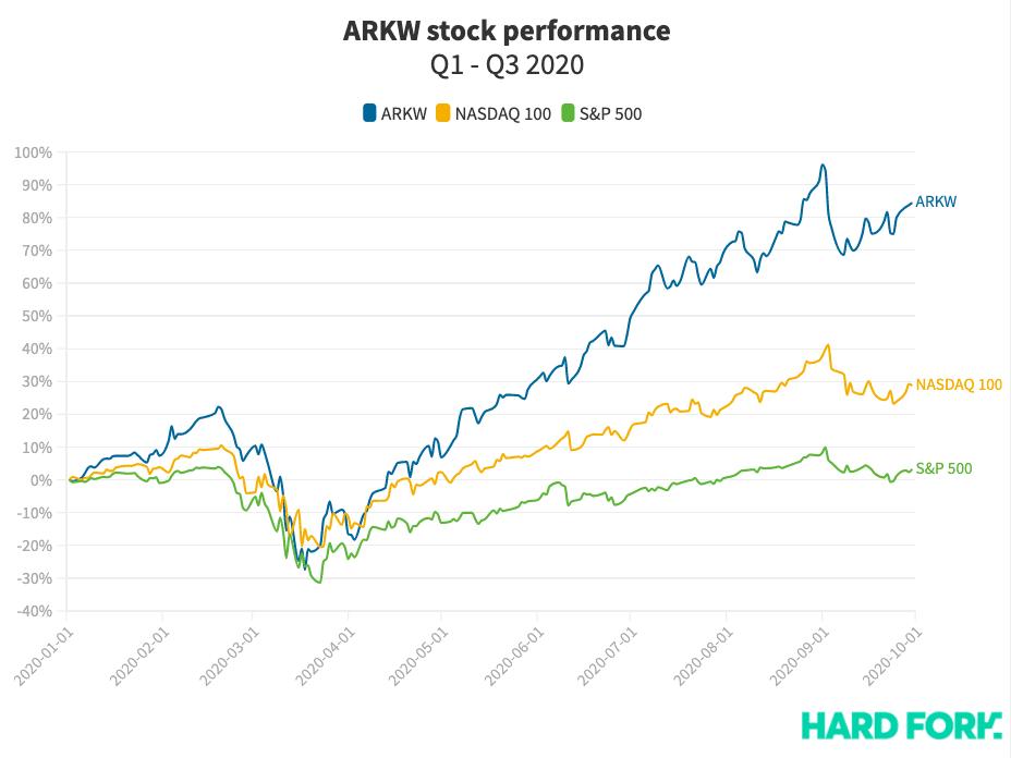ARKW, stock, ARK