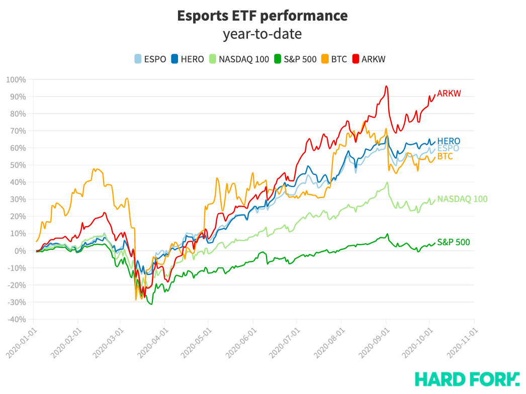esports, stocks
