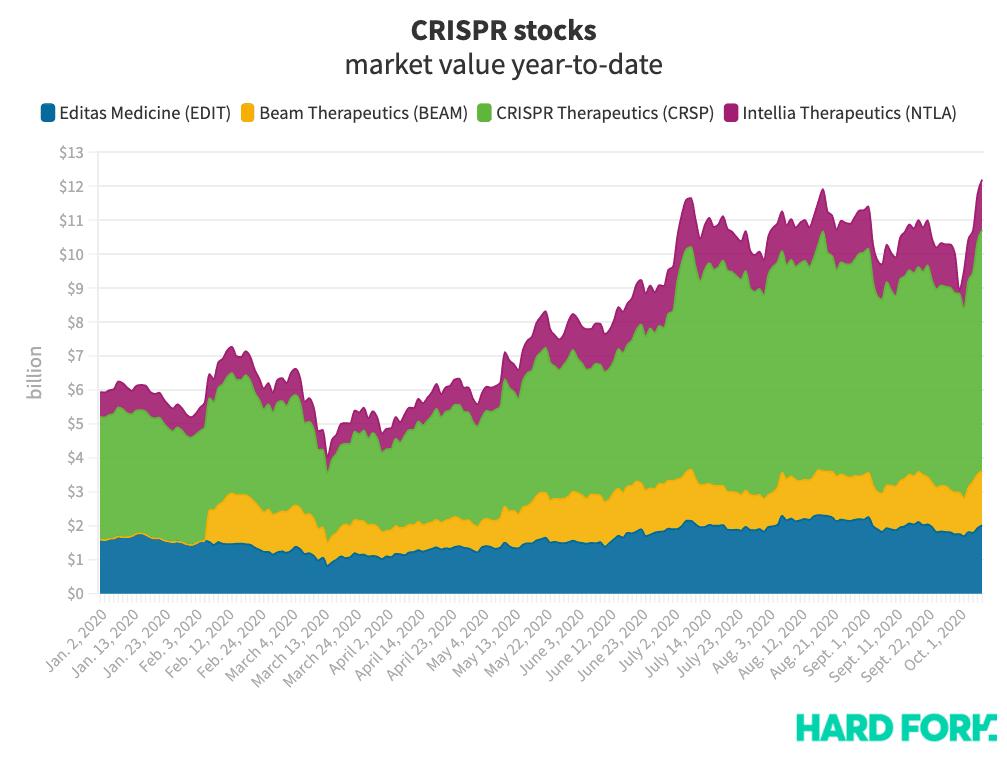 CRISPR, stocks