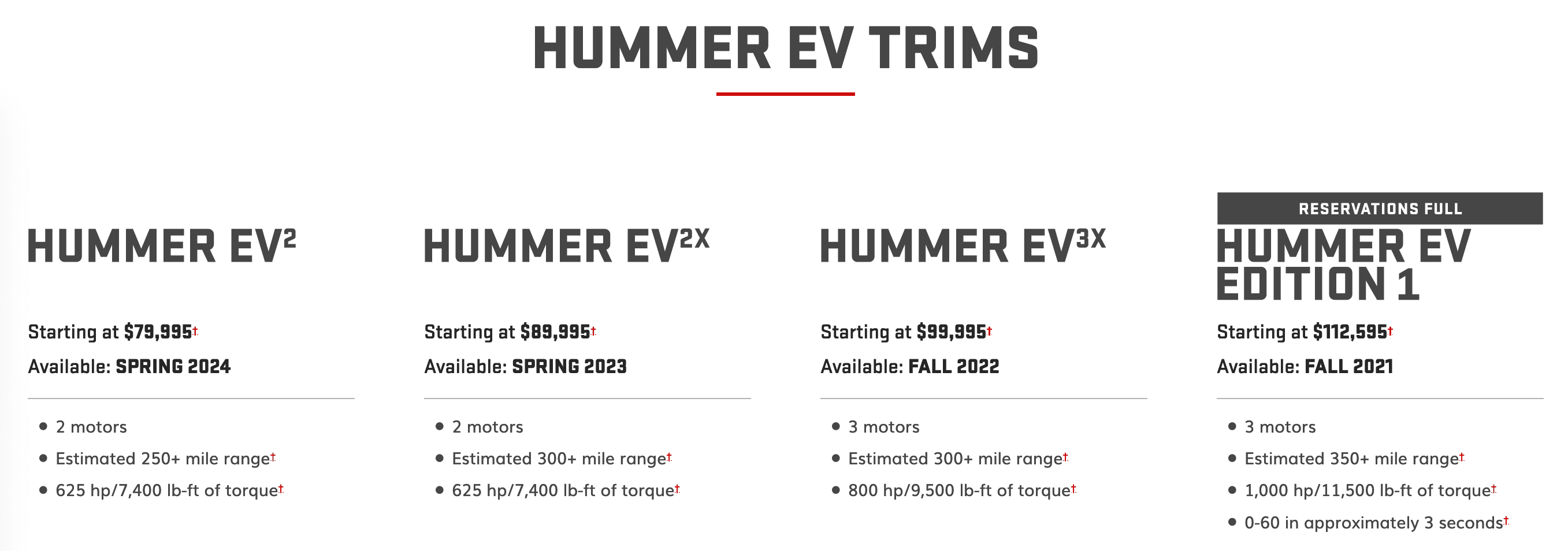 EV, hummer, future, spec, trim, levels