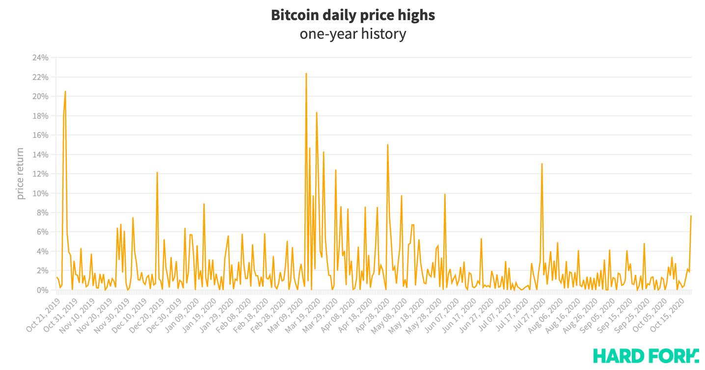 Bitcoin, price