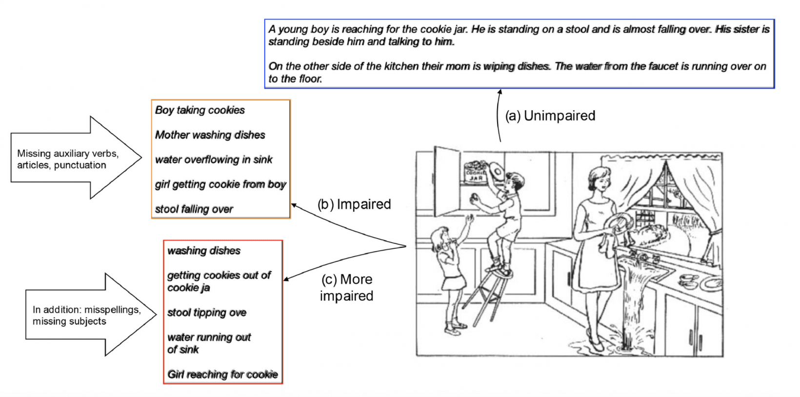 The cookie theft picture description task tests basic key vocabulary with distinct characters, time, and place contrasts.